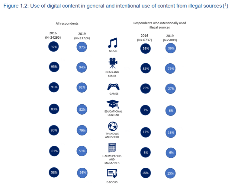 Молодежь стала меньше качать пиратский контент – исследование