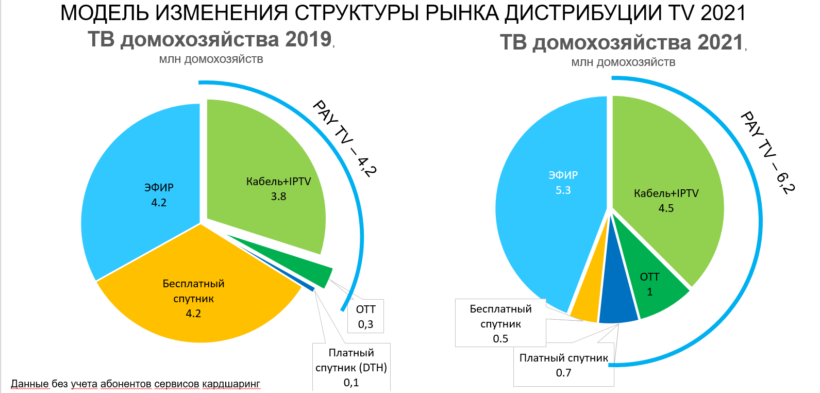 Третій DTH-гравець: французький холдинг Vivendi запустить супутникову платформу в Україні