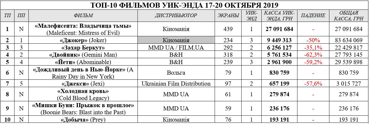 Таблица, бокс-офис 24.10