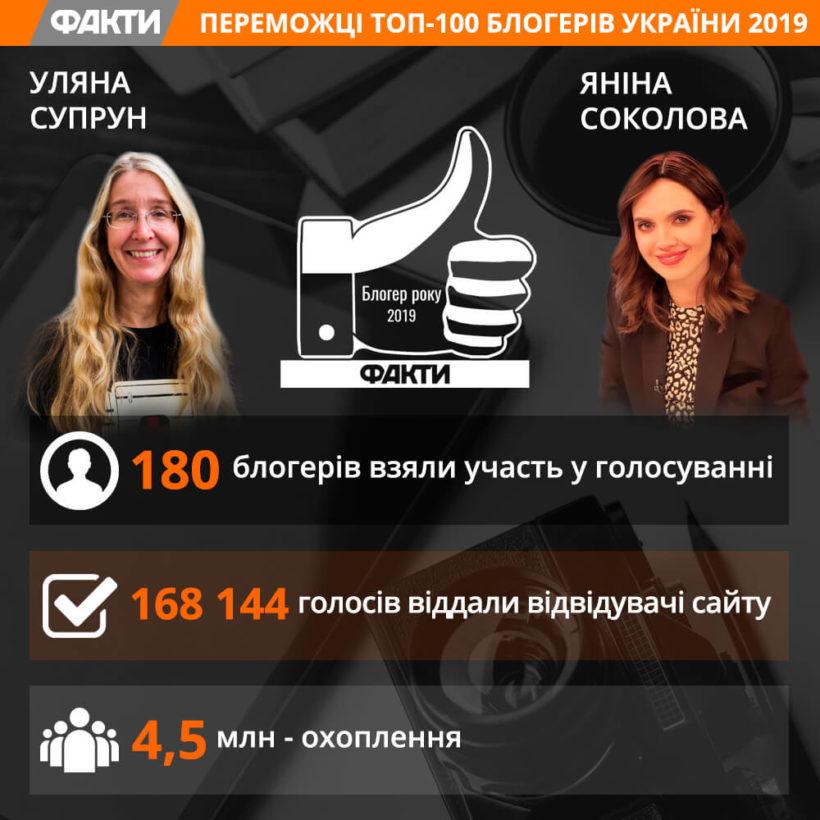Найкращими блогерами стали Яніна Соколова та Уляна Супрун