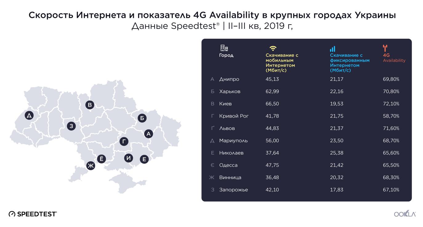 Cкорость широкополосного интернета в Украине увеличилась на 10,4% - исследование