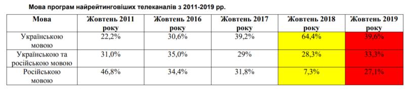 На украинском телевидении выросла доля русского языка