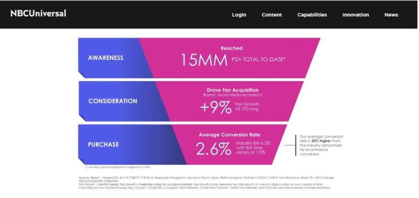 Данные тестирования технологии Shoppable TV/Скриншот