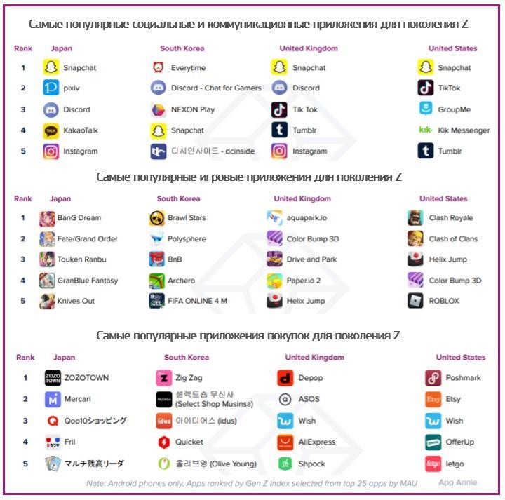 Инфографика App Annie