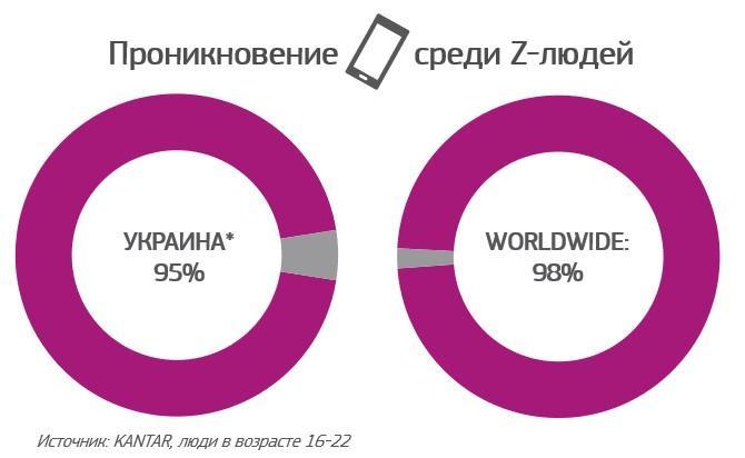 Инфографика Kantar