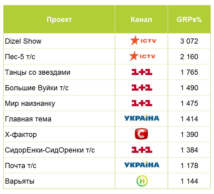 «Украина» стала первой в исследовании промоактивности каналов от Kwendi