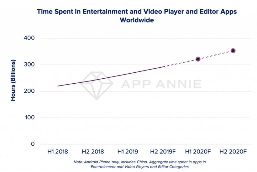 Mobile technology: 5 трендов развития отрасли в 2020 году