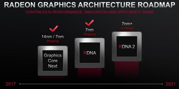 Эволюция чипов AMD