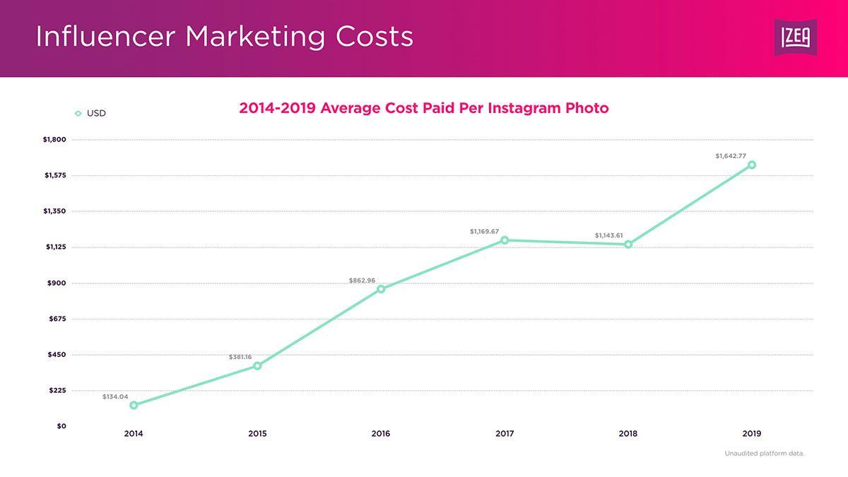Стоимость рекламного поста в Instagram за последний год выросла на 44% – исследование