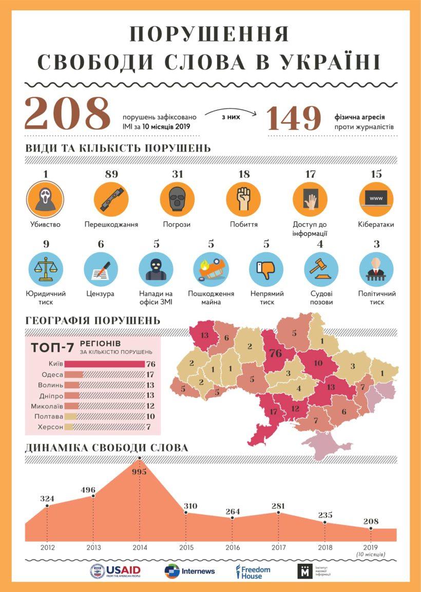 За 10 месяцев в Украине зафиксировано 208 случаев нарушения свободы слова - ИМИ