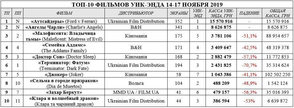 Таблица бокс-офис 21.11.19