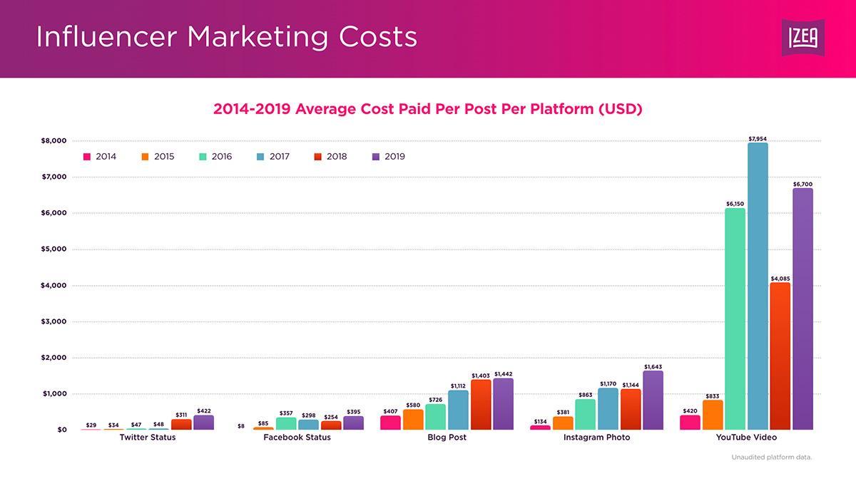 Вартість рекламного поста в Instagram за останній рік зросла на 44% - дослідження