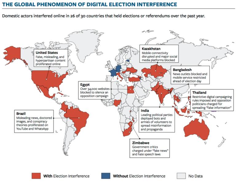 Подавляющее большинство стран, в которых проводились выборы за последние 12 месяцев, столкнулись с той или иной формой интернет-вмешательства