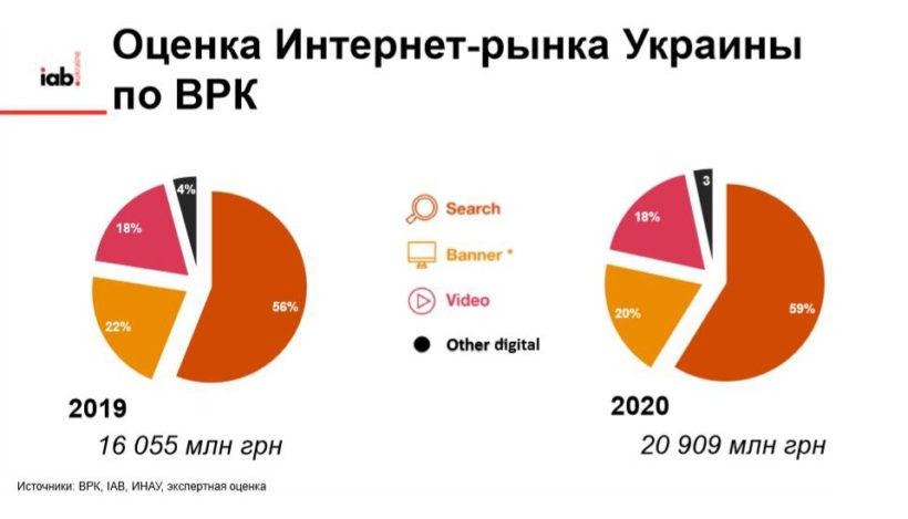 Конец эры cookies, кризис медиаагентств, АВ-тестирование: что ждет рынок рекламы в 2020 году