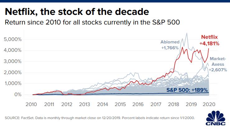За десять лет прибыль Netflix выросла более чем на 4000% – S&P 500