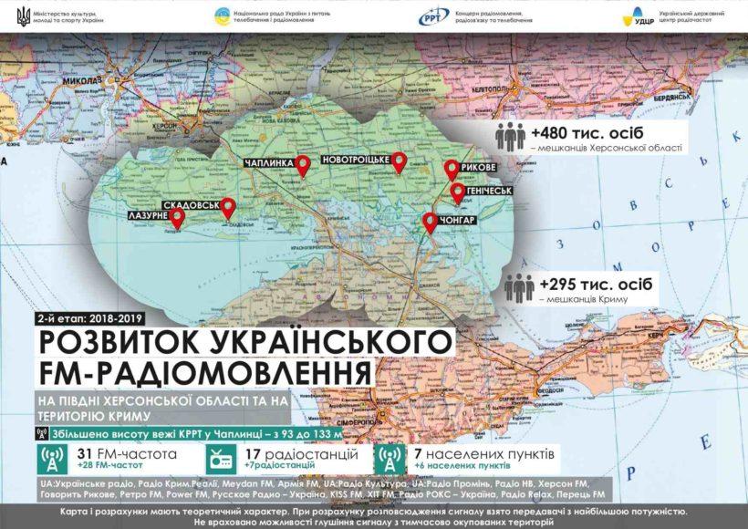 Нацсовет планирует покрыть 80% територии Крыма украинским радиовещанием на средних волнах