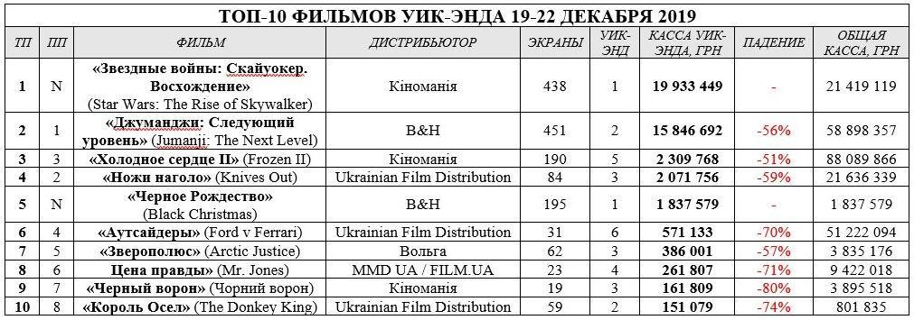 Таблица бокс-офис 27.12