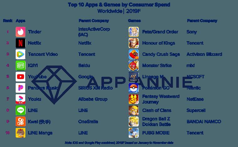 Опубликован топ мобильных приложений 2019-го