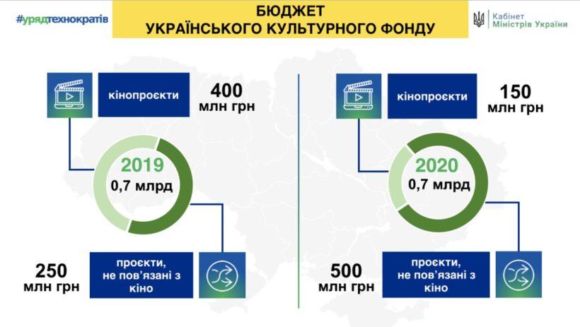 Бюджет на кино Украинского культурного фонда в 2020-м уменьшится с 400 млн до 150 млн