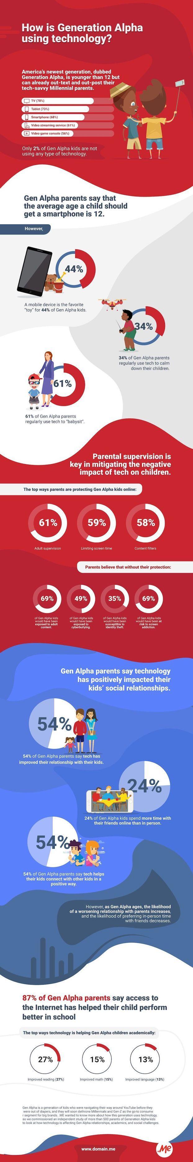 44% современных детей предпочитают смартфоны игрушкам