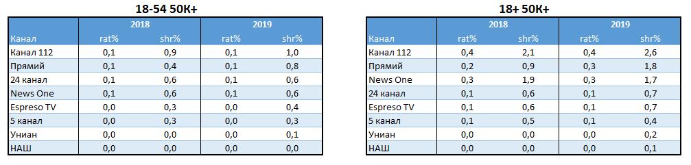 Телерейтинги: підсумки-2019. Як ICTV та «1+1» наступали на п'яти «непереможному» каналу «Україна»