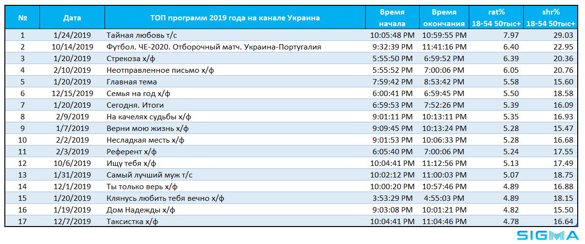 Телерейтинги: итоги-2019. Как ICTV и «1+1» наступали на пяты «непобедимому» каналу «Украина»