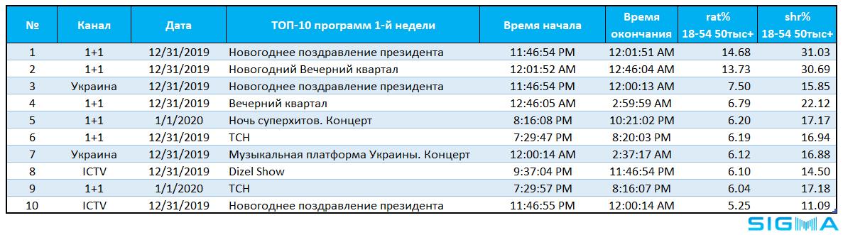 Телерейтинги. Новогодний ТВ-винегрет: «Вечерний квартал», «Дизель шоу», «огоньки» и советские нетленки