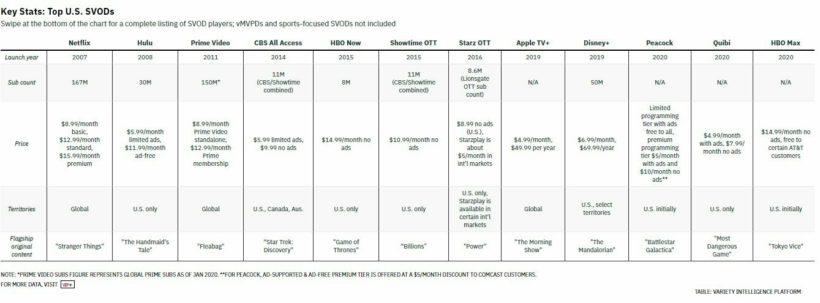 Сравнение стриминговых сервисов по количеству подписчиков, дате запуска, цене и доступности в разных регионах