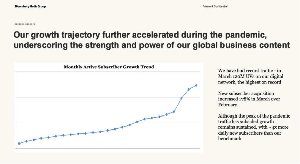 Как зарабатывать на подписках после пандемии: кейс Bloomberg